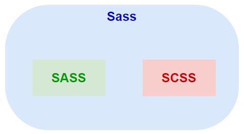 Sass,SCSS,SASSの違い