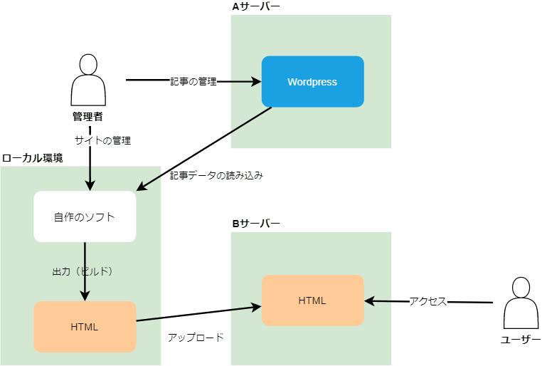 Jamstackの仕組み(簡易版)
