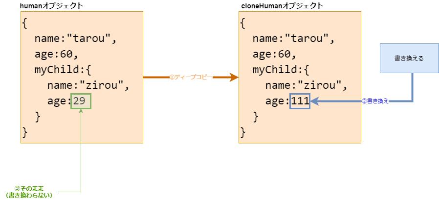 ディープコピー(javascript)