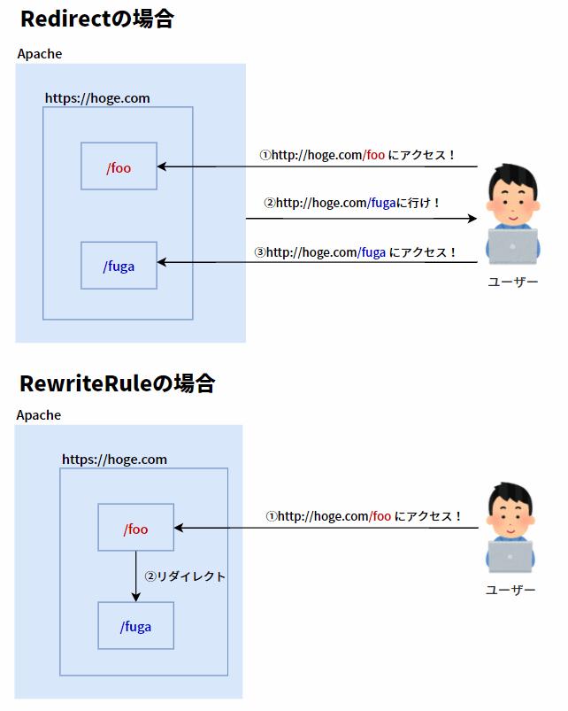 RewriteRuleとRedirectの違い