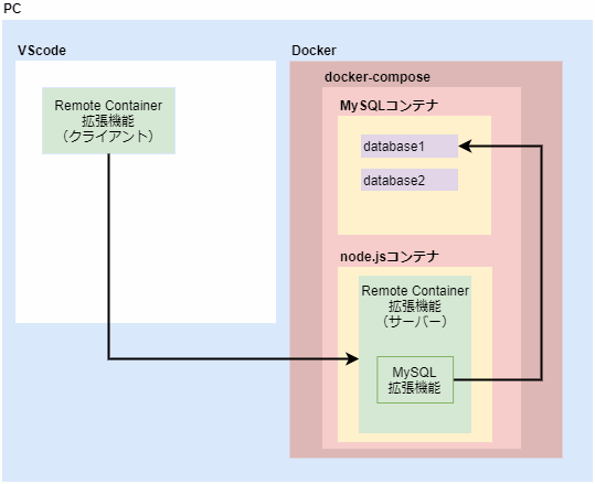 Remote Container拡張機能からVScodeサーバーのMySQL拡張機能を経由してMySQLコンテナにアクセスする