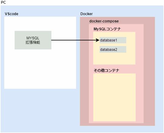 クライアントにインストールしたMYSQL拡張機能からアクセスする場合はlocalhostでアクセスできます。