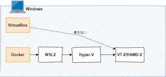 Hyper-VをONにしてしまうと、Hyper-VがVT-XやAMD-Vを占有してしまって、他の仮想化ソフト(VirtualBoxなど)が仮想化できなくなってしまう。