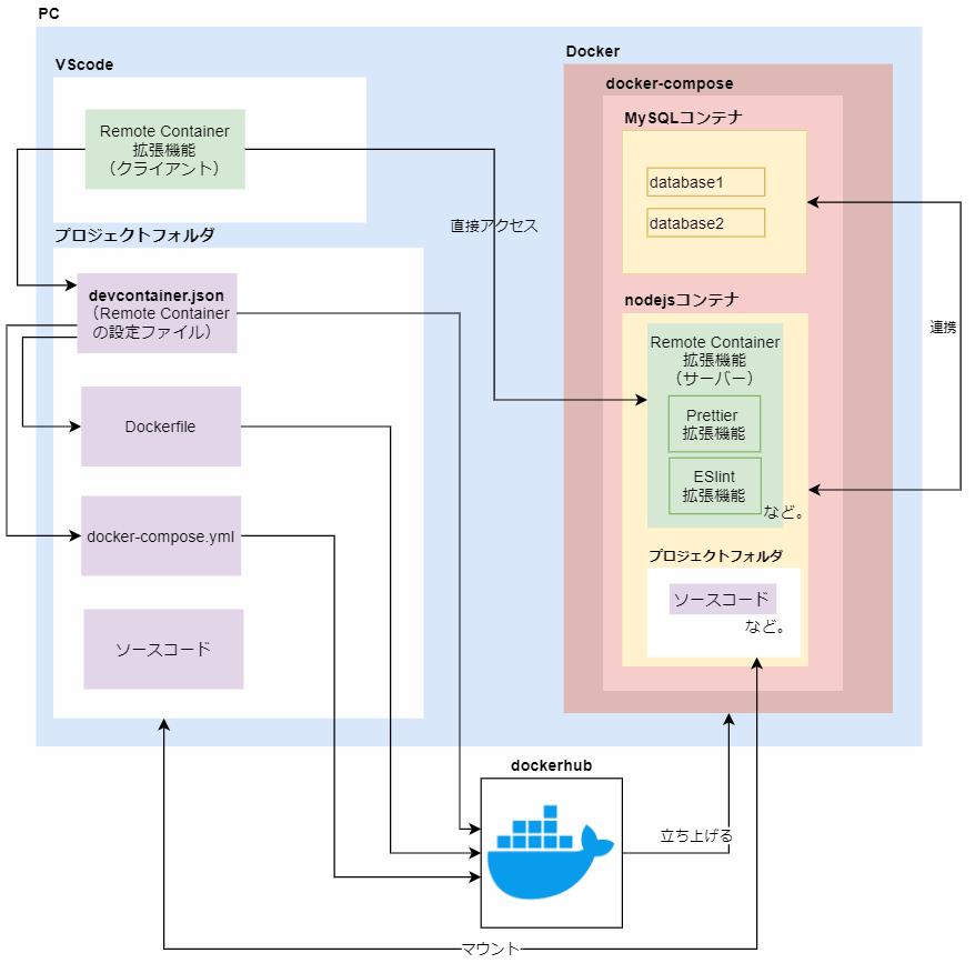 Remote Container拡張機能とは?関係図