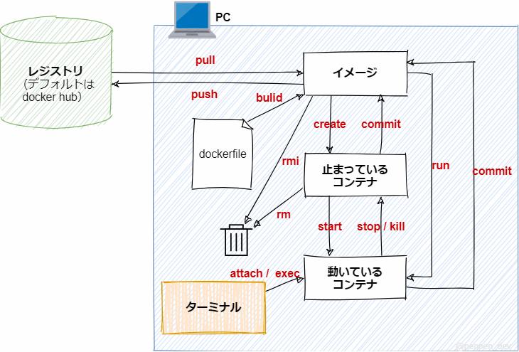 Dockerのコマンドの関連性(イメージやコンテナやレジストリとの関係や仕組みや違い)