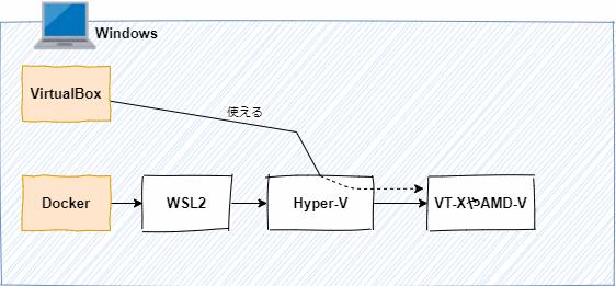 WindowsハイパーバイザープラットフォームをONにすると、Hyper-V経由でVT-XやAMD-Vを共有(?)できるようになるらしい。